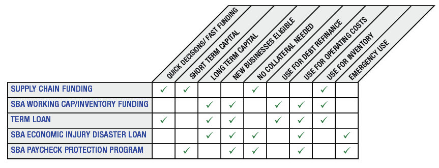 programs chart-dealer working capital